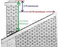 height of chimney